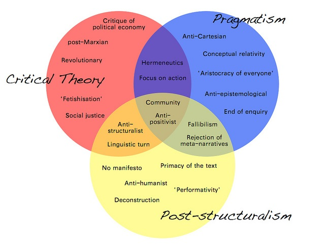 "the theories of structuralism and functionalism psychology essay These schools of thought include structuralism, functionalism, behaviorism, gestalt psychology and psychoanalysis structuralism is the school of thought that according to cherry (2014), ""structuralism was the first school of psychology and focused on breaking down mental processes into the most basic components"" (structuralism."