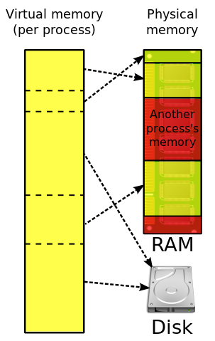 relationship between cache memory and main is also called