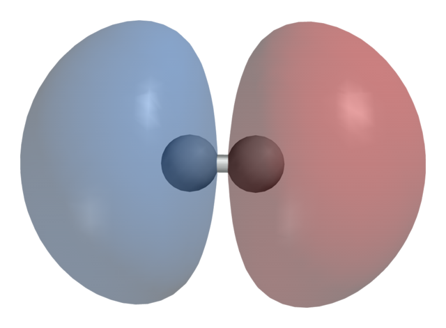 Bonding vs Antibonding Molecular Orbitals