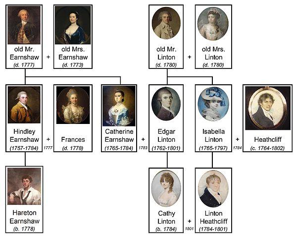 Family Name vs Given Name