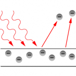 Difference Between Photoelectric Effect and Photovoltaic Effect