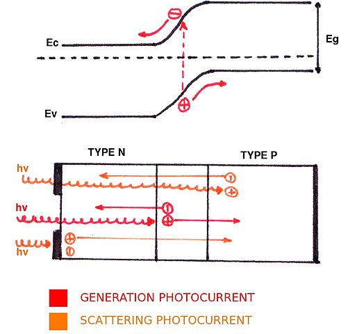 Difference Between Photoelectric Effect And Photovoltaic