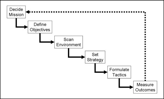 Corporate Planning vs Strategic Planning