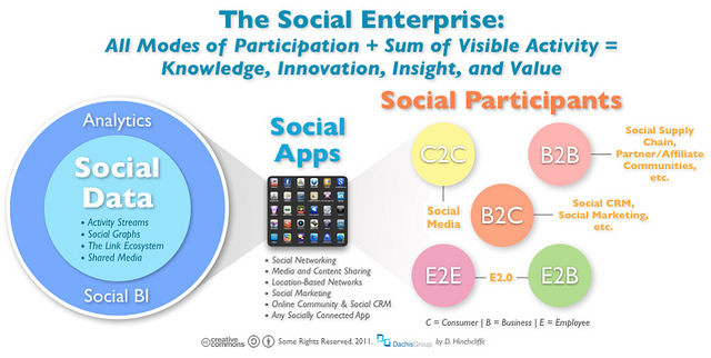Social Enterprise vs Social Entrepreneurship