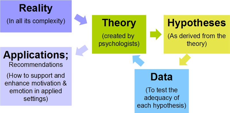 Difference Between Hypothesis and Aim