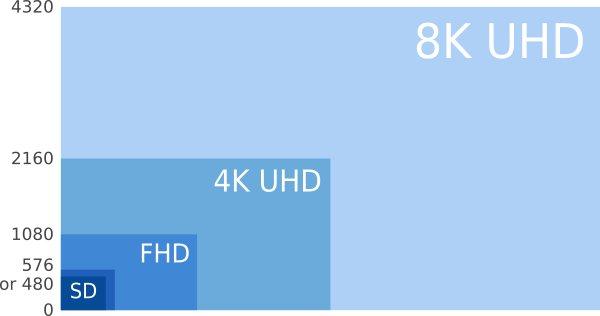 HD vs UHD TV Key Difference