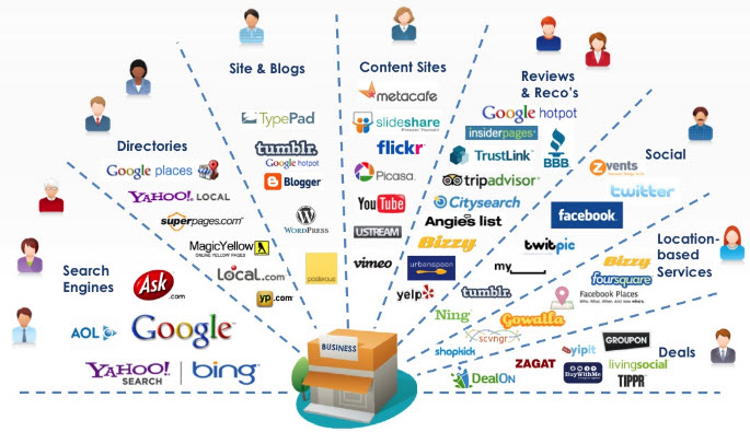Difference Between Digital Marketing and Social Media Marketing.