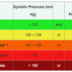 Difference Between Hypertension and High Blood Pressure