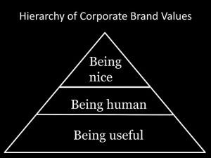 Key Difference Corporate identity vs. branding