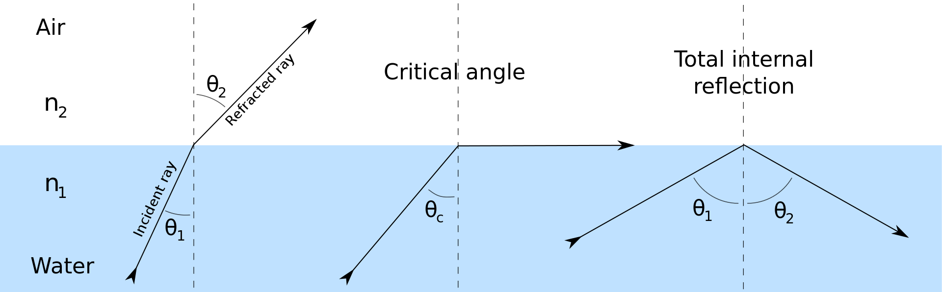 Difference Between of Angle of Incidence and Angle of Refraction