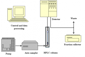 difference between HPLC and LCMS-