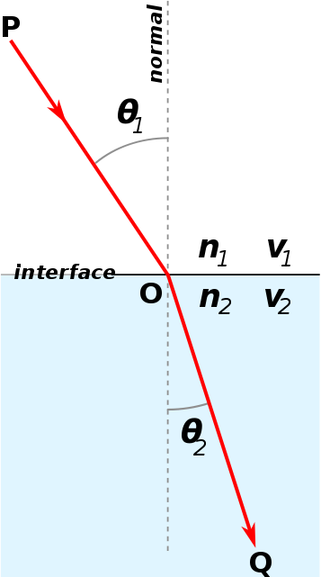 Key Difference Between Angle of Incidence vs Angle of Refraction