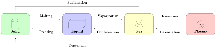 Difference Between Chemical and Physical Reaction - Phase Change Diagram
