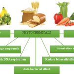 Difference Between Antioxidants and Phytochemicals