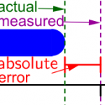 Difference between Absolute Error and Relative Error