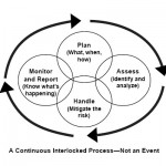 Difference Between Proactive and Reactive Risk Management