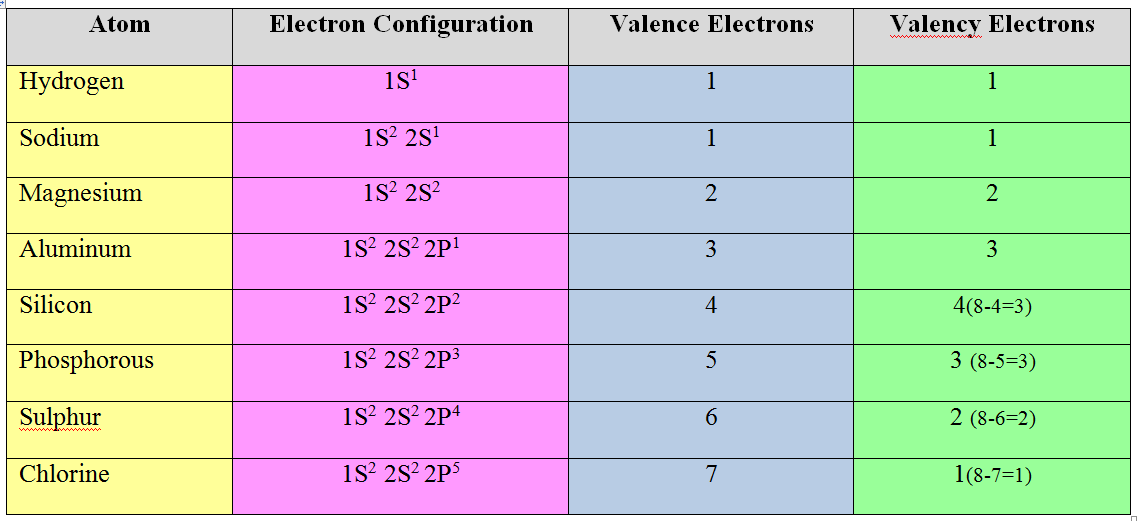 difference between Valency and Valence Electrons-t