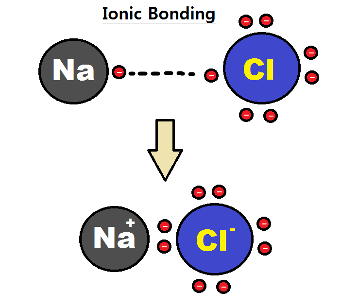 Key Difference - Ionic vs Covalent Compounds
