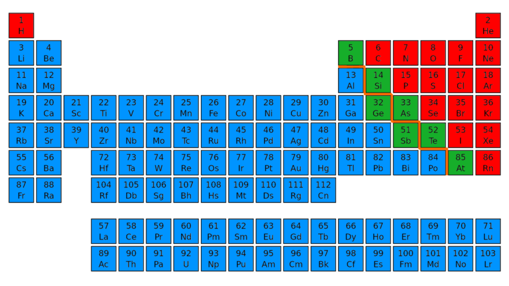 Difference Between Metals and Metalloids
