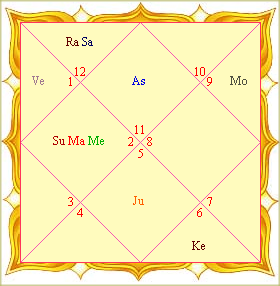 Difference Between Vedic and Western Astrology