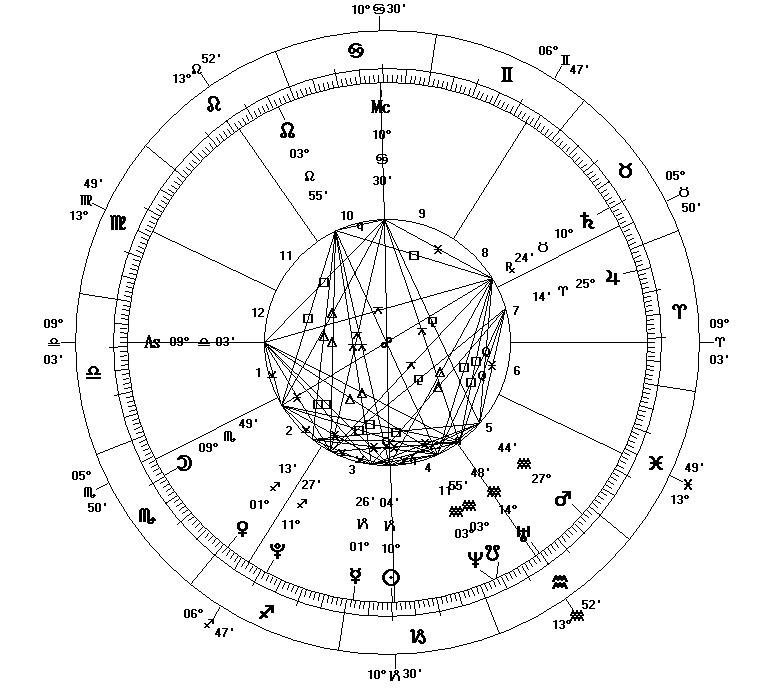Vedic vs Western Astrology