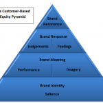 Difference Between Brand Equity and Brand Value