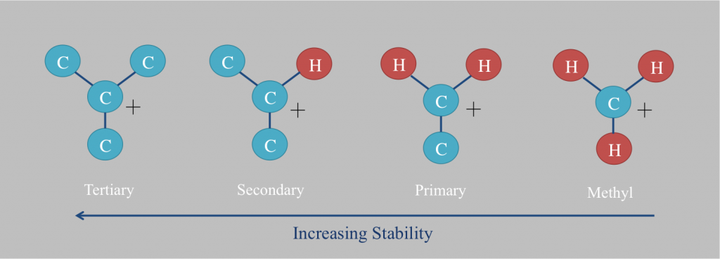 Difference Between Carbocation and Carbanion