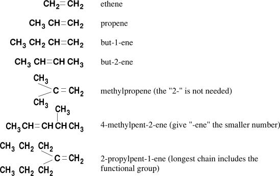 Key Difference - Alkanes vs Alkenes