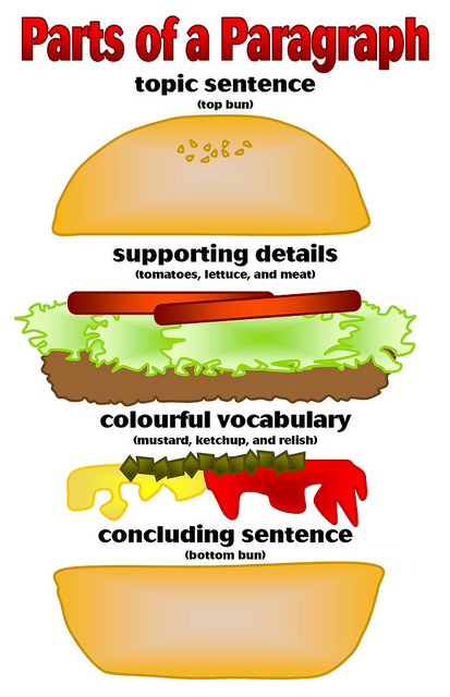 parts of a 5 paragraph essay
