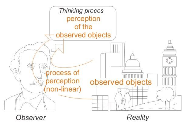 relationship between perception and the five senses