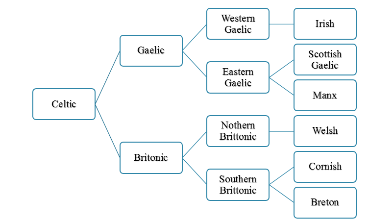 Difference Between Celtic and Gaelic Origins Celtic is a division of the Indo-European language family. Gaelic is a division of Celtic languages. Locations Celtic is mainly spoken in Ireland, Scotland, Cornwall, Wales, Brittany, and the Isle of Man. Gaelic is mainly spoken in Ireland and Scotland. Divisions Celtic is divided into Gaelic and Brittonic languages. Gaelic consists of Irish, Scottish Gaelic and Manx.