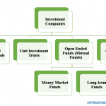How Do Investment Companies Work -1