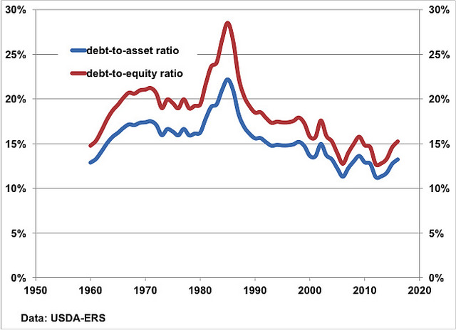 Difference Between Debt Ratio and Debt to Equity Ratio