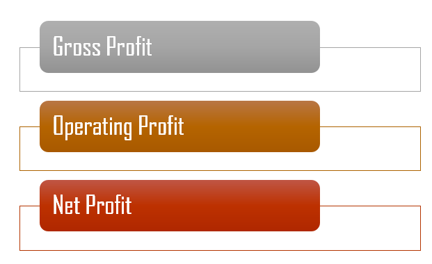 Key Difference -  Profit vs  Gain