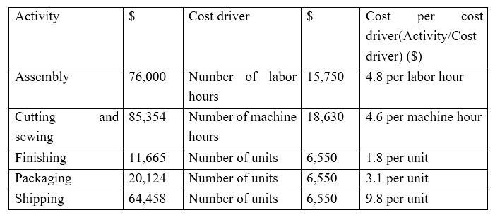 diffrence between abc costing and the An explanation of the basic difference between variable costing and absorption costing methods computation of unit product cost.