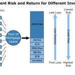 Difference Between Asset Backed Securities and Mortgage Backed Securities