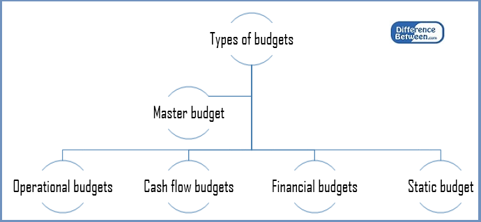 what is the difference between an operating budget and a cash budget What is the difference between a strategic budget and an operating budget a strategic budget is a long term financial plan for long term goals where as an operating budget is a short term financial plan with short term goals.