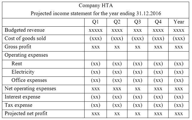 Key Difference - Cash Budget vs Projected Income Statement