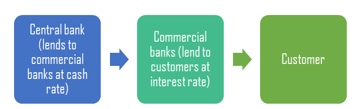 Difference Between Cash Rate and Interest Rate
