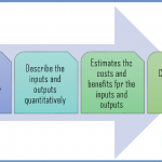 Difference Between Cost Effectiveness Analysis and Cost Benefit Analysis