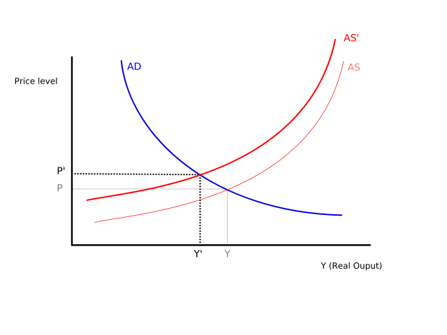 explain the difference between a push The difference between these two types of inflation is found in their causes both have the same effects (increasing price level), but they are caused by different things demand-pull.