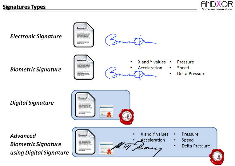 Difference Between Digital Signature and Electronic Signature