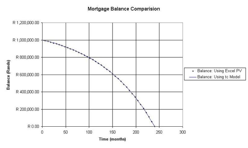 Difference Between Interest Only and Capital Repayment Mortgage