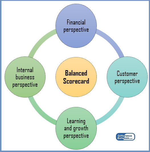 Difference Between KPI and KRA