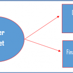 Difference Between Master Budget and Flexible Budget