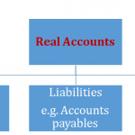 Difference Between Nominal Account and Real Account