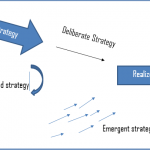 Difference Between Intended and Emergent Strategies