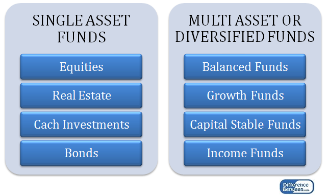Key Difference - ETF vs Managed Fund