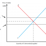 Difference Between Fixed and Floating Exchange Rate