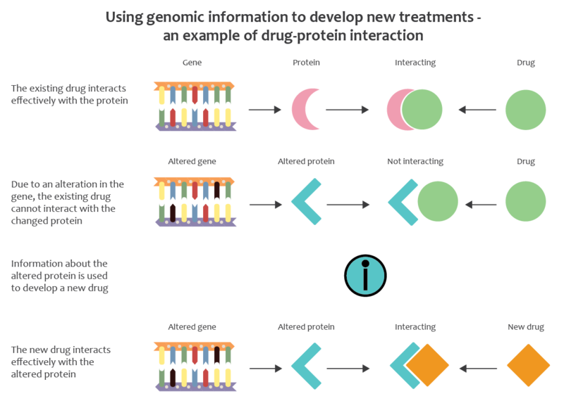 Key Difference - Genomics vs Proteomics